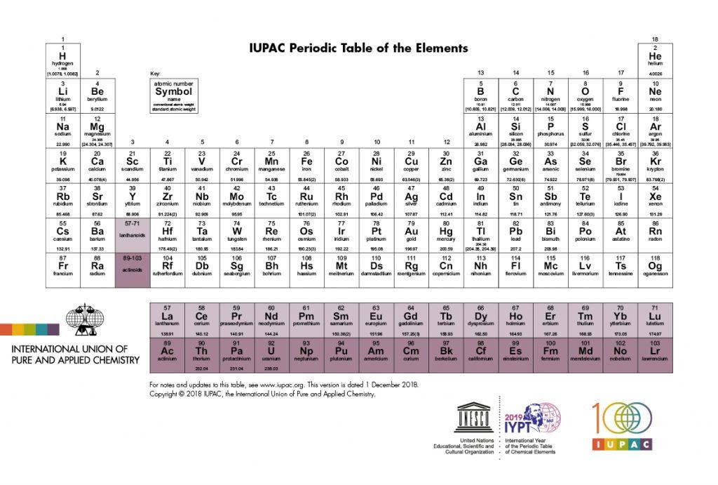 IUPAC Periodic Table